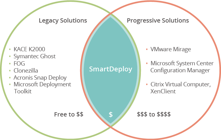SmartDeploy vs Symantec Ghost